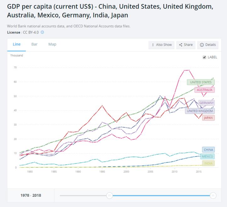 GDP per capita databank 1978-2018 top 8 selected